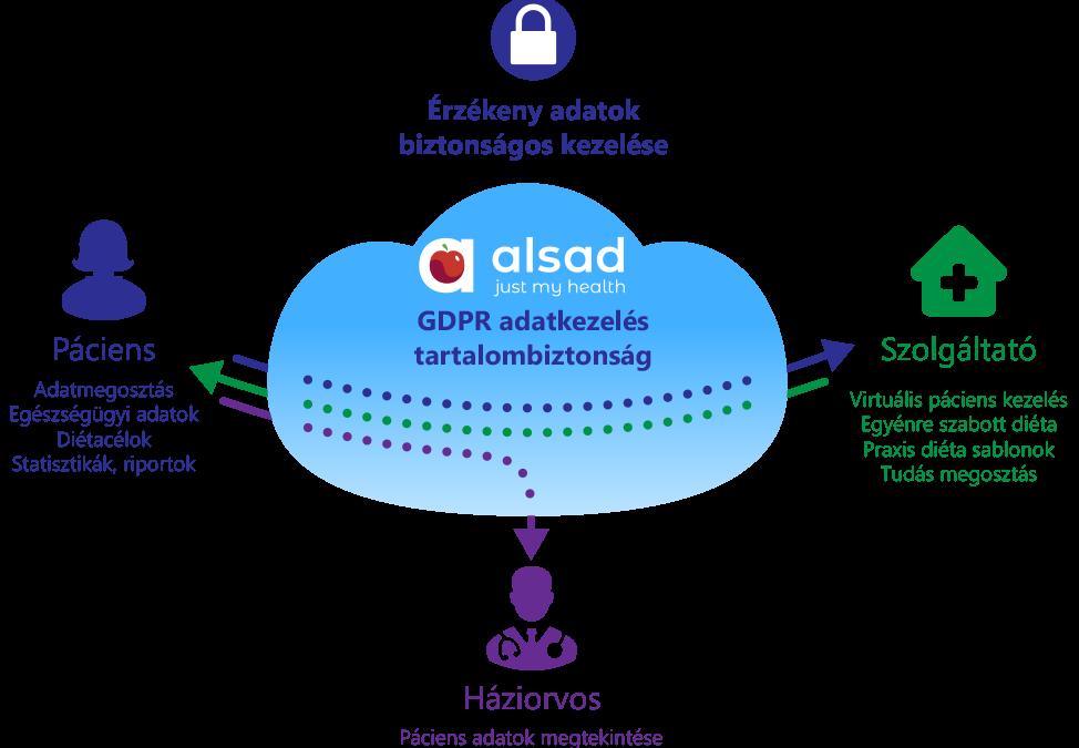 ALSAD a cukorbetegekért: Ki láthatja az ALSAD-ban rögzített adataimat, és miért?